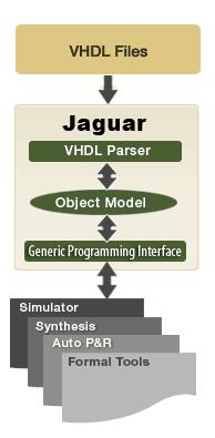 HDL Front-Ends - Verilog, SV Front-End | VHDL Front-End | Mixed